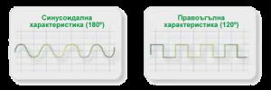 DC-инвертор със 180° синусоидална характеристика
