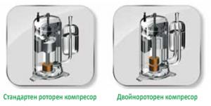 Високоефективен двойнороторен компресор